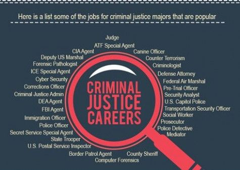 Jobs For Criminal Justice Majors
